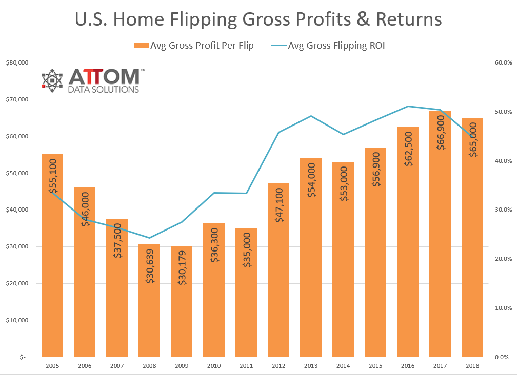 2018-Year-End-Home-Flipping-Gross-Profits-and-Returns.png