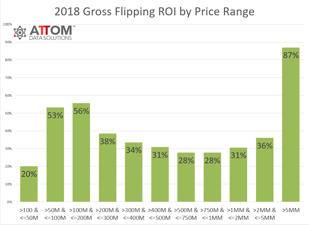 2018-Year-End-Home-Flipping-ROI-by-Price-Range.png