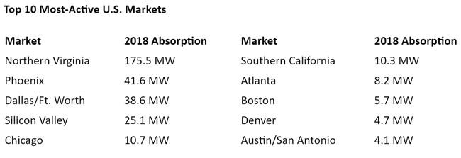 WPJ News | Top 10 Most-Active U.S. Data Center Markets