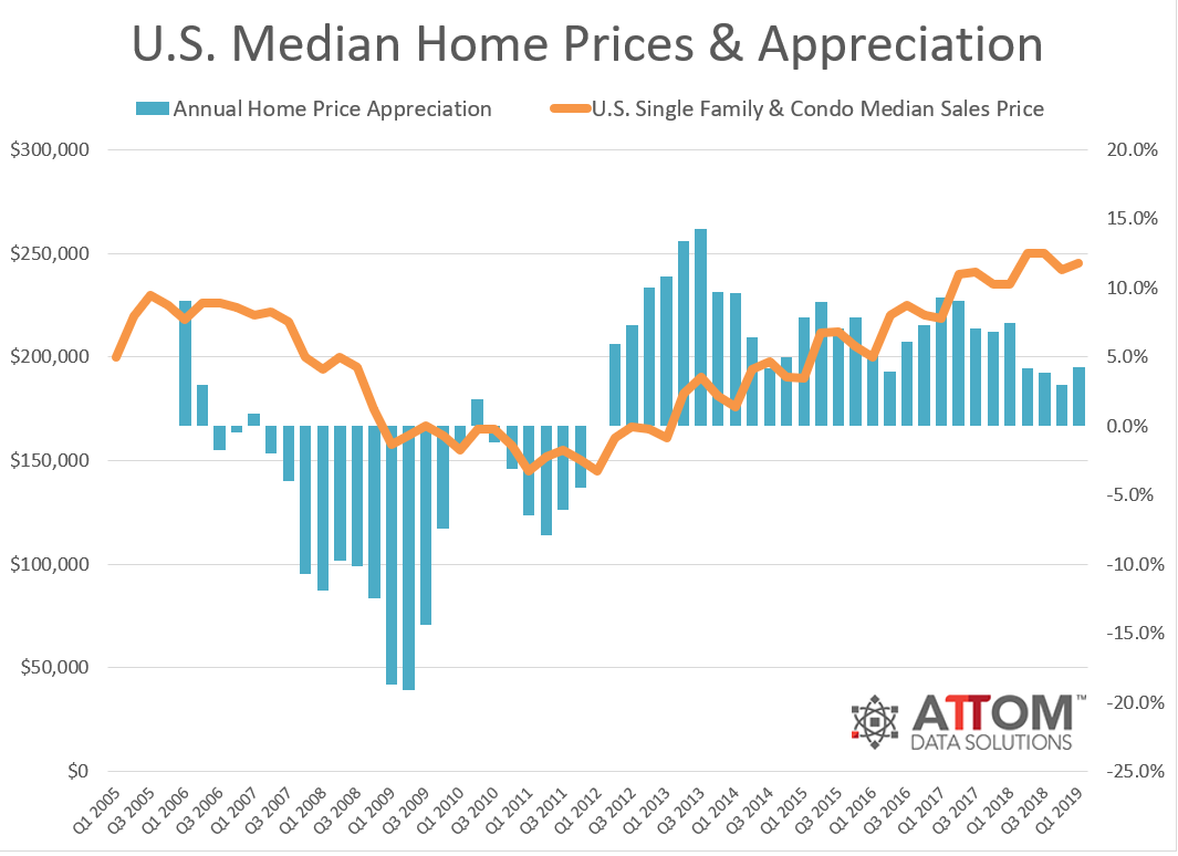 National-Median-Home-Price-Q1-2019.png