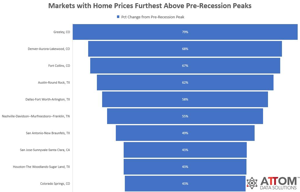 Pre-Recession-Peaks.png