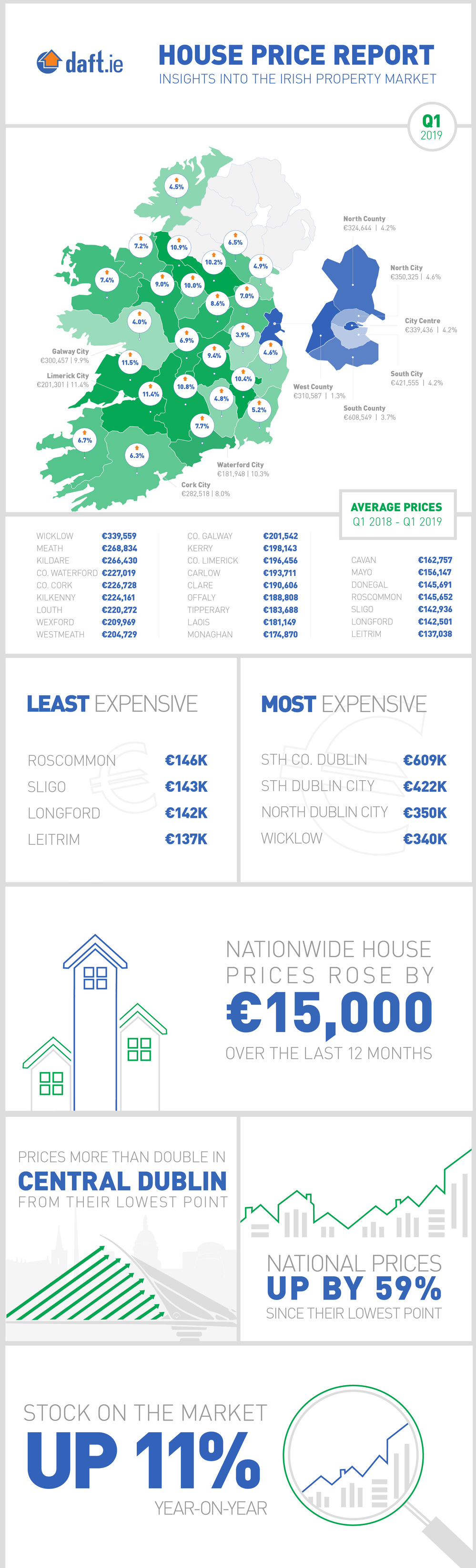 Q1-2019-Infographic_HOUSE-PRICE-REPORT-FINAL.jpg