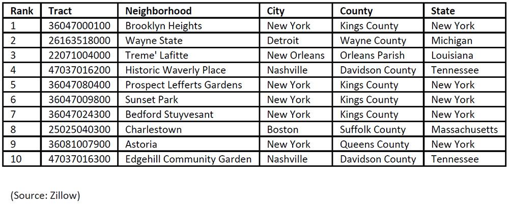 WPJ News | Zillow Opportunity Zones program chart