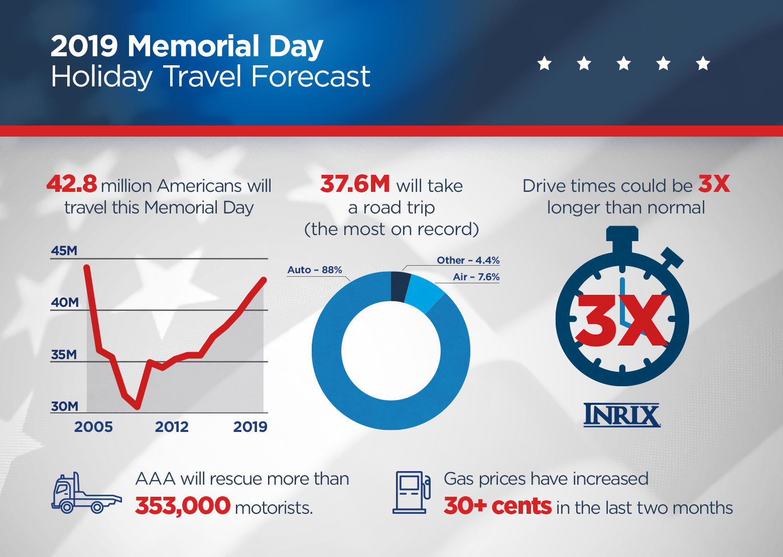2019-Memorial-Day-Holiday-Travel-Forecast-Graphic---Full-Infographic.jpg