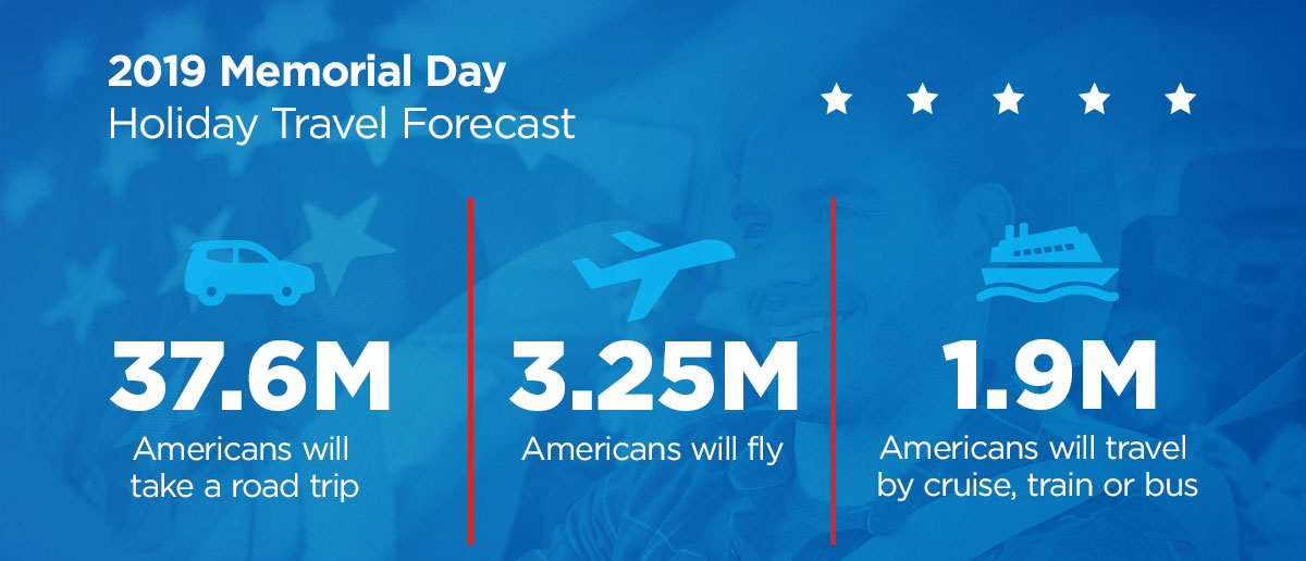 WPJ News | 2019 Memorial Day Holiday Travel Forecast Graphic - Modes of Travel
