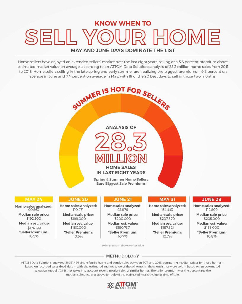 Best-Day-to-Sell-A-Home-Infographic.jpg