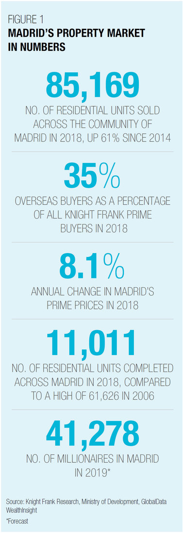 madrid-property-market-2019.jpg