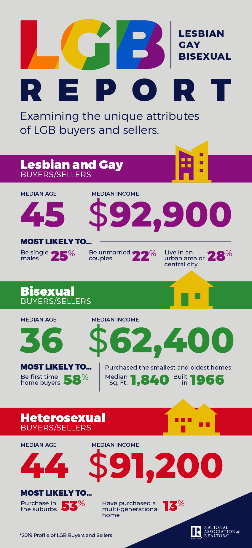 lgb-report-infographic-06-06-2019-850w-1846h.png