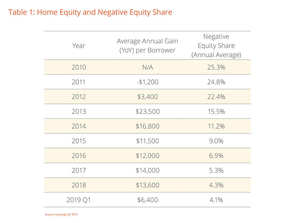 Home-Equity-and-Negative-Equity-Share.jpg