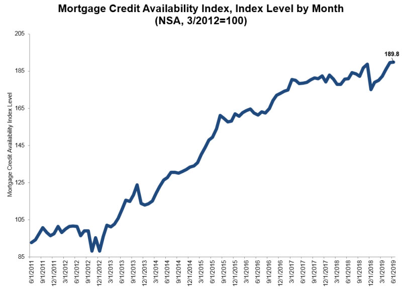 Mortgage-Credit-Availability-Index-July-2019.jpg