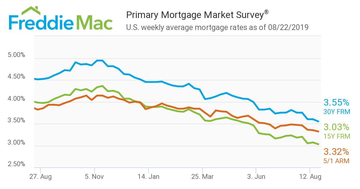 Primary-Mortgage-Market-Survey-August-2019.jpg