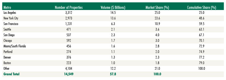 CBRE-US-Multifamily-Property-Sales-in-2019-Figure-5.jpg