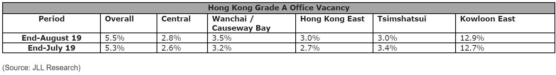 Hong-Kong-Grade-A-Office-Vacancy-Aug-2019.jpg