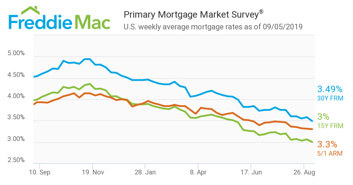 Primary-Mortgage-Market-survey-Aug-2019.jpg
