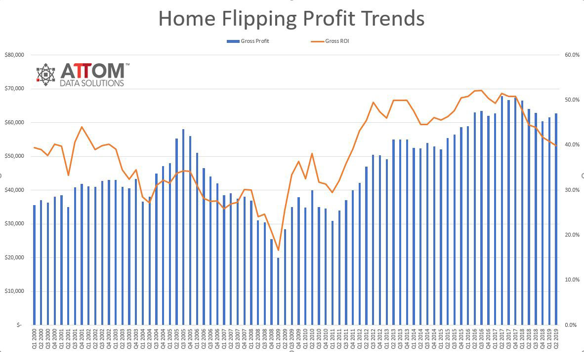 Q2-2019-Flipping-Profits.jpg