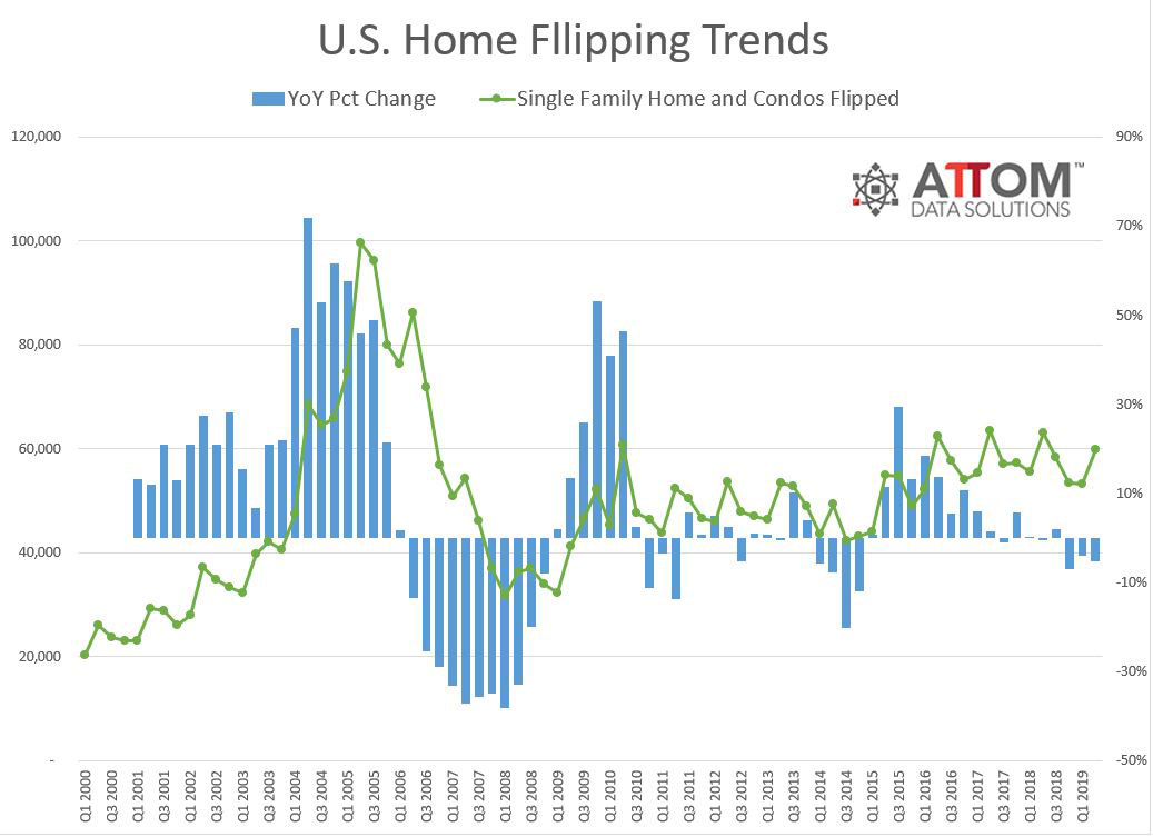 Q2-2019-Home-FLipping-Trends.jpg