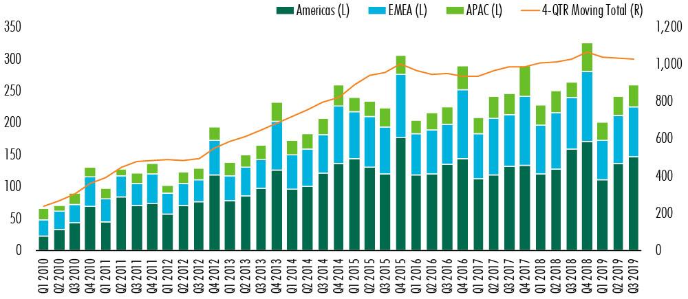 CBRE-global-commercial-real-estate-chart-1.jpg