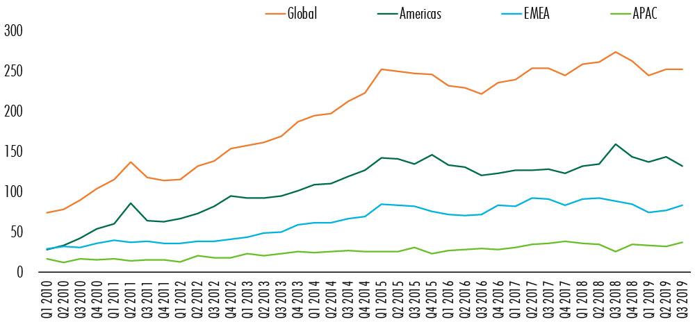 CBRE-global-commercial-real-estate-chart-2.jpg