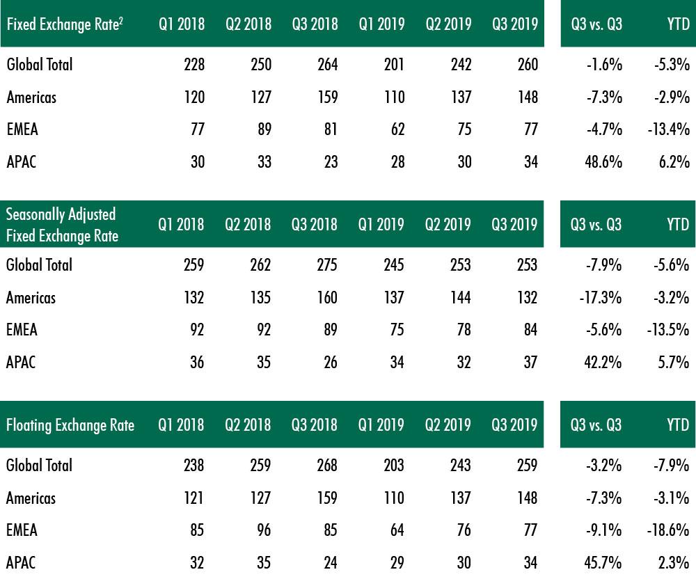 CBRE-global-commercial-real-estate-chart-4.jpg