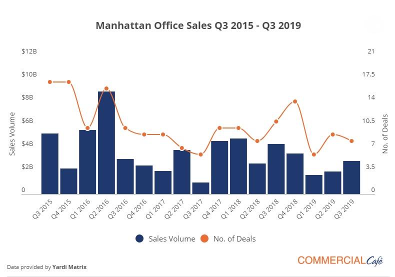 Manhattan Office Sales Q3 2015 - Q3 2019.jpg
