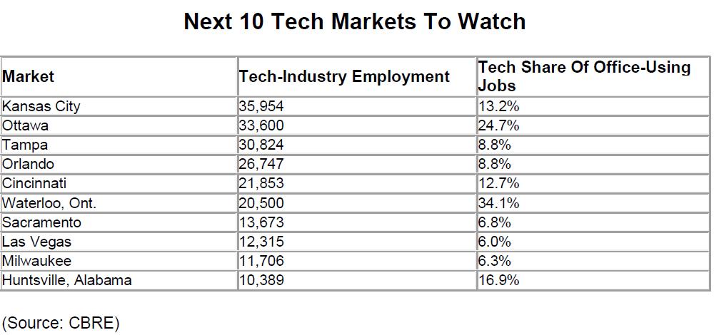 Next-10-Tech-Markets-To-Watch.jpg