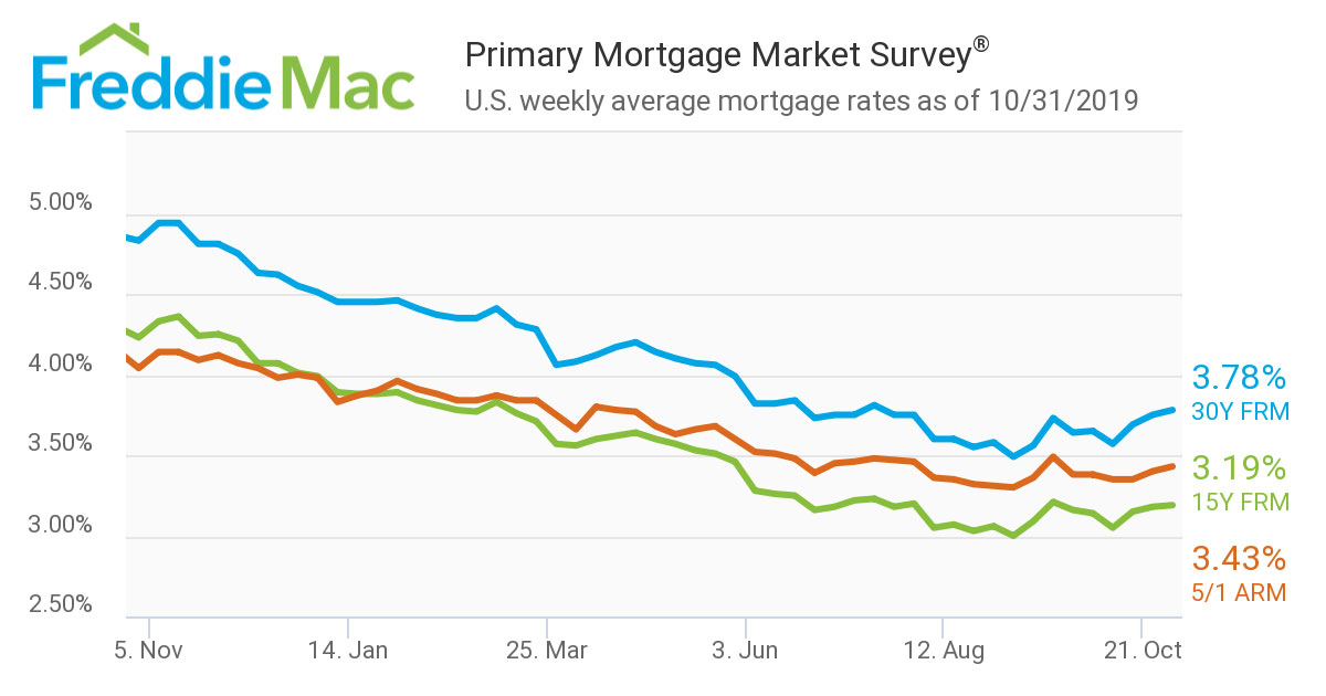 Primary-Mortgage-Market-Survey-as-of-Oct-31st-2019.jpg