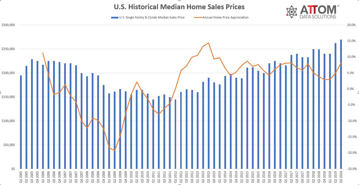 Q3-2019-Historical-Sales-Prices.jpg