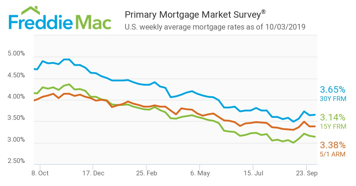 US weekly average mortgage rates as of October 3rd 2019.jpg