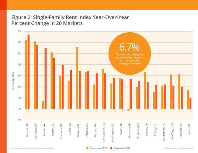 National-Single-Family-Rent-Index-Nov-2019-chart-3.jpg