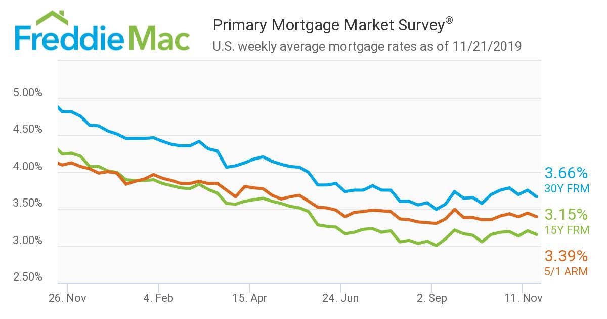 Primary-Mortgage-Market-Survey-Nov-2019.jpg