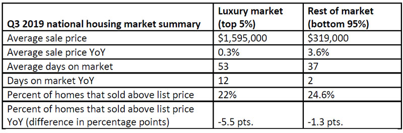 United-States-Luxury-housing-market-summary-for-Q3-2019.jpg