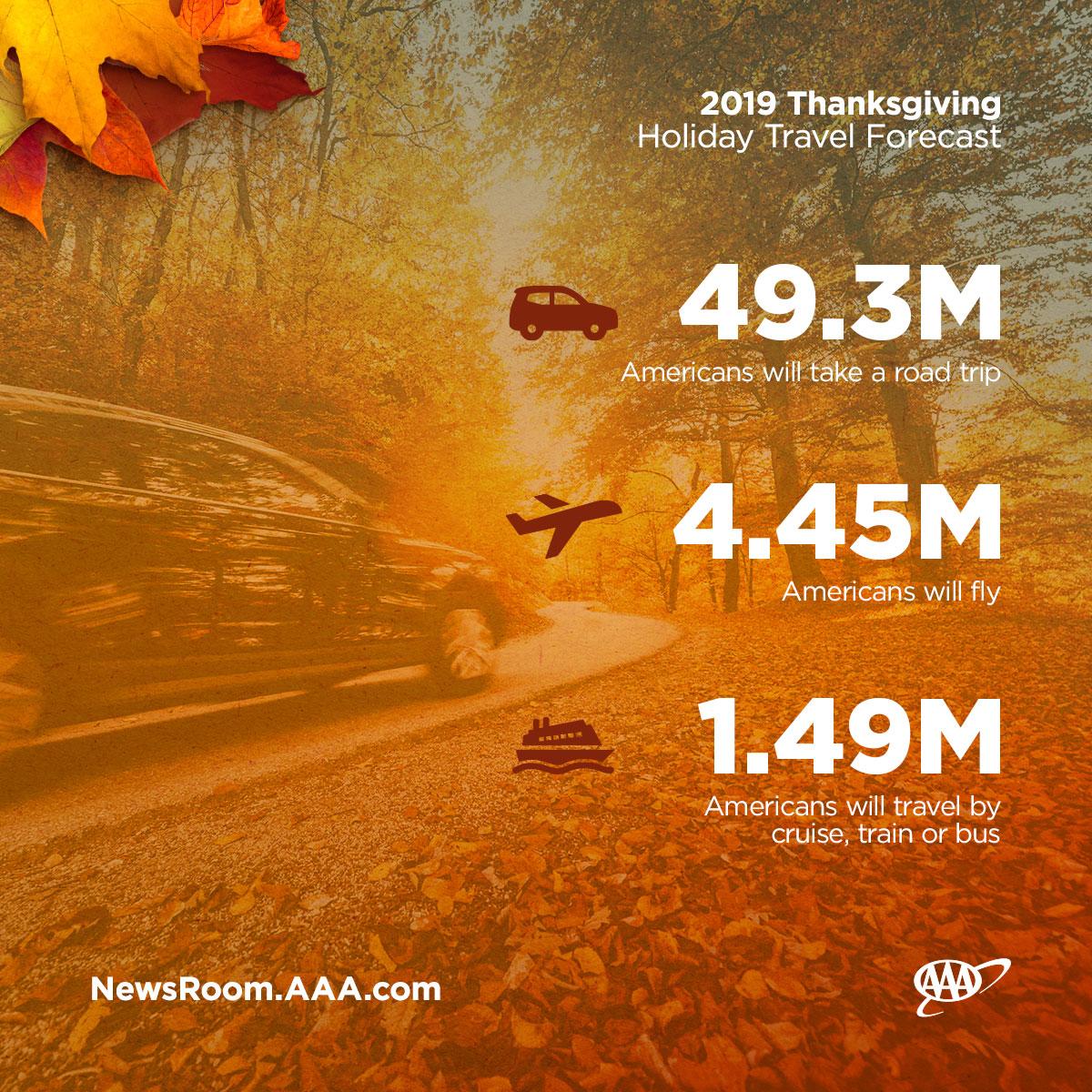 WPJ---2019-Thanksgiving-Travel-Forecast-Graphics_Modes-of-Travel.jpg