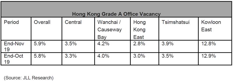 Hong-Kong-Grade-A-Office-Vacancy-2019.png