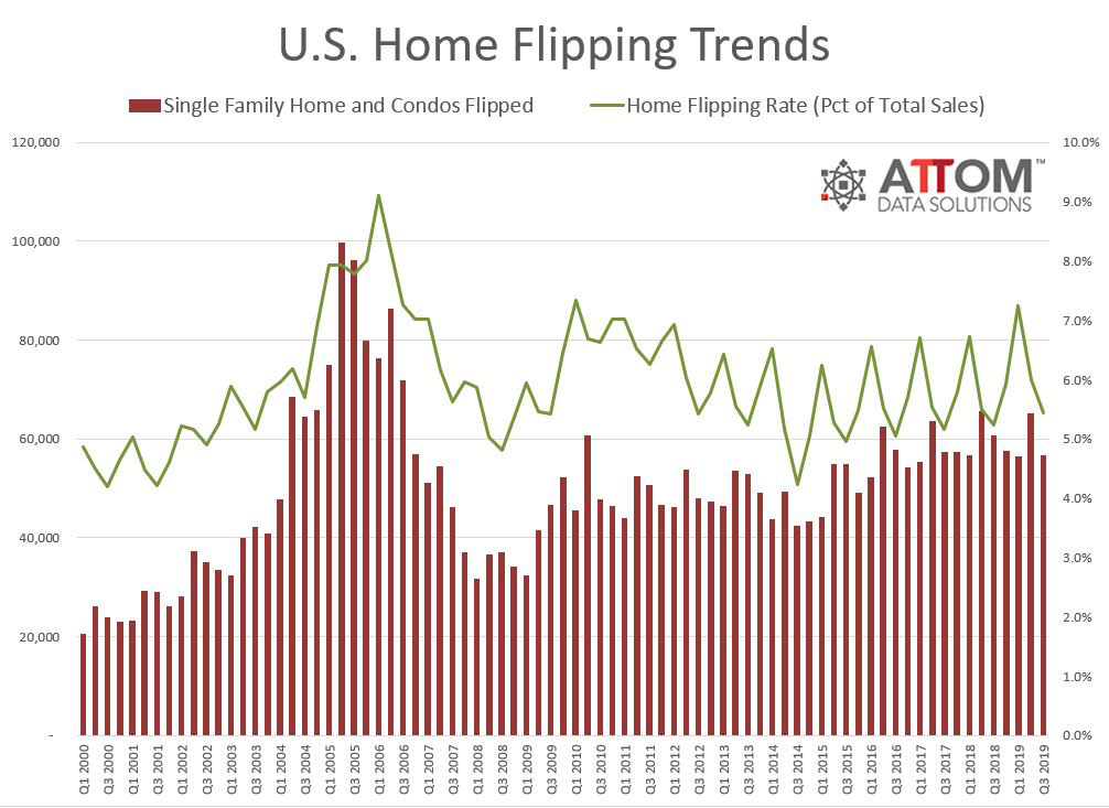 Q3-2019-Home-Flipping-Trends.jpg