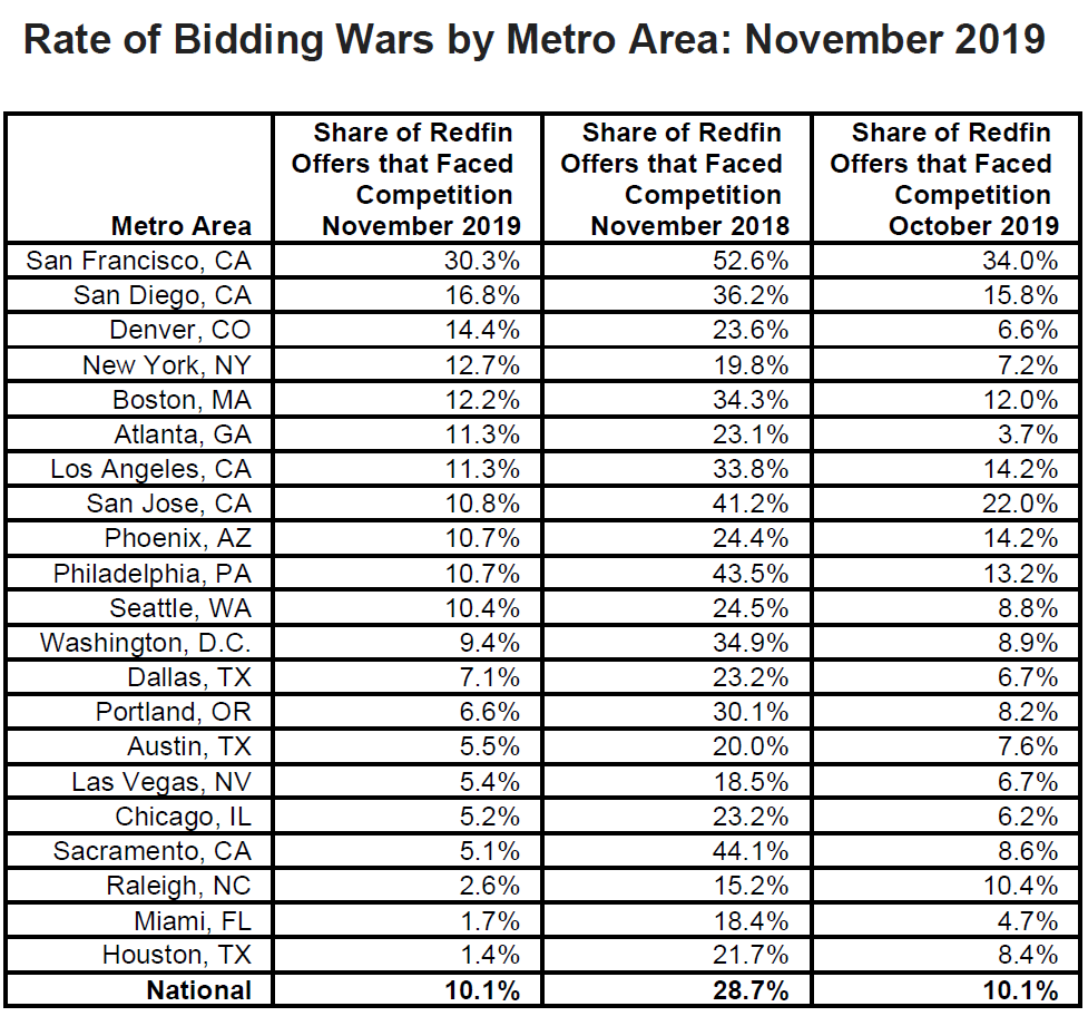 Rate-of-Bidding-Wars-by-Metro-Area-November-2019.png