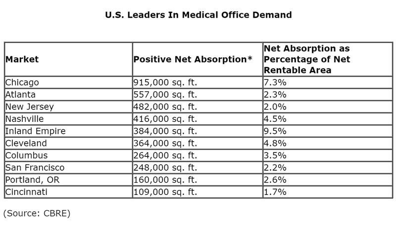 US-Leader-Cities-In-Medical-Office-Demand.jpg