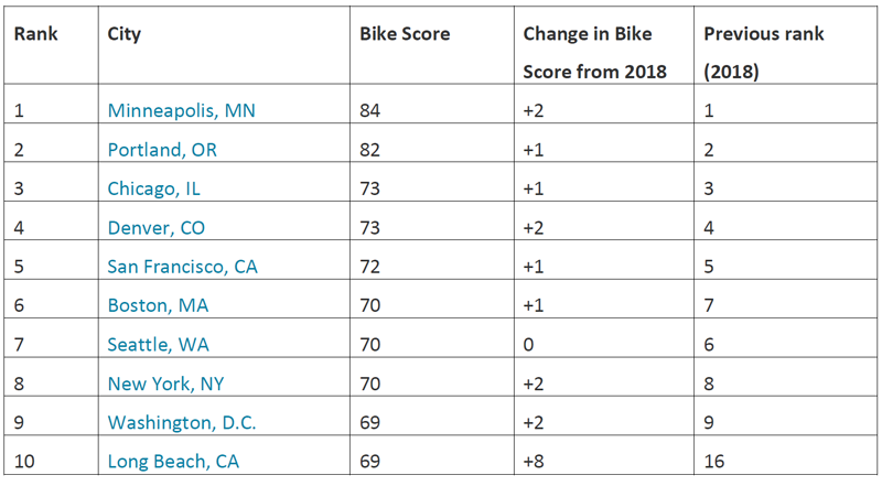 most-bikeable-cities-in-2019,-Redfin-housing-reports.png