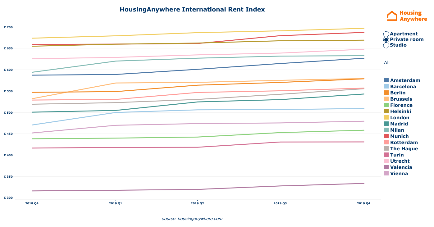 Average rental price private rooms HousingAnywhere Rent Index Q4 2019 linegraph.png