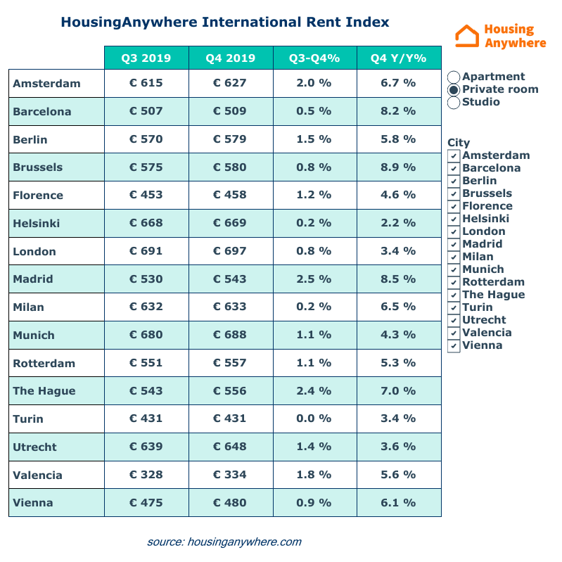 Average rental price private rooms HousingAnywhere Rent Index Q4 2019 table overview.png