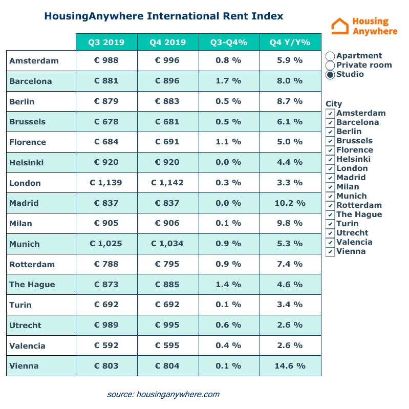 Average rental price studios HousingAnywhere Rent Index Q4 2019 table overview.png