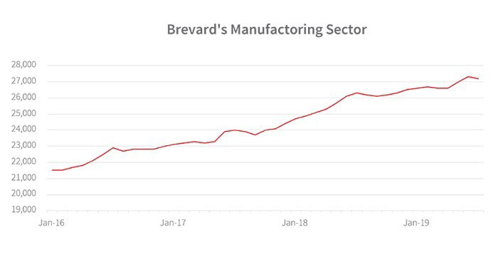 WPJ News | Brevard-Country Manufacturing Sector