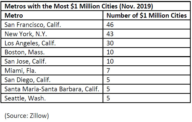Metros-with-the-Most-1-Million-Cities-(Nov.-2019).jpg
