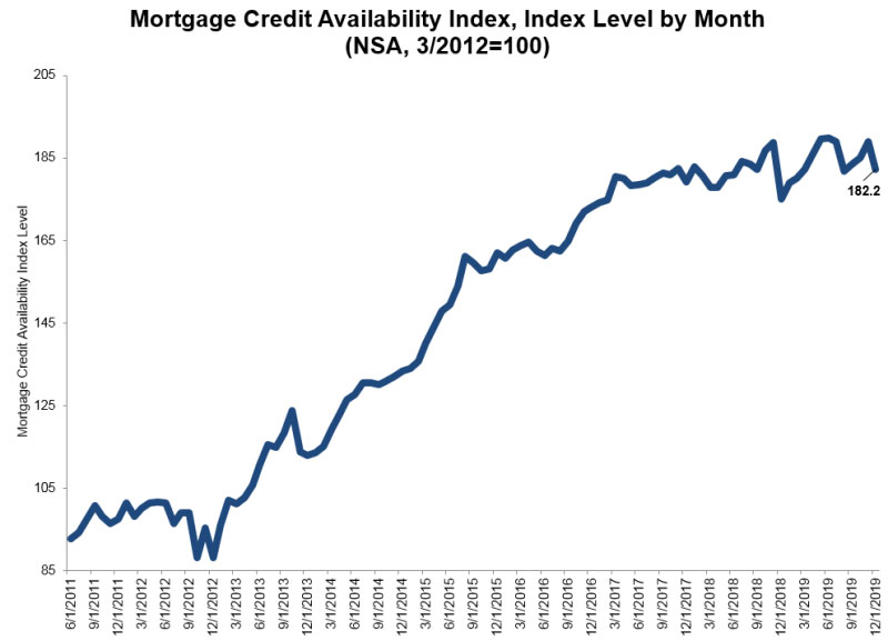 Mortgage-Credit-Availability-Index-Dec-2019.jpg
