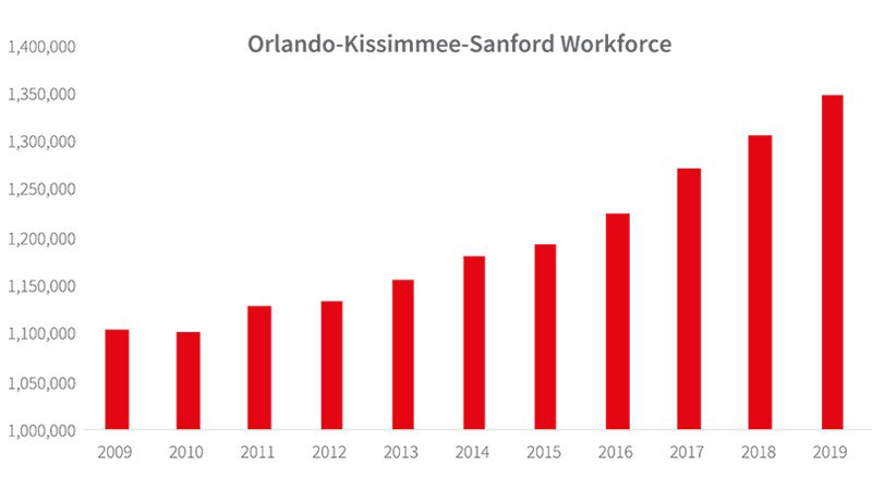 Orlando-Kissimmee-Sanford-Workforce.jpg