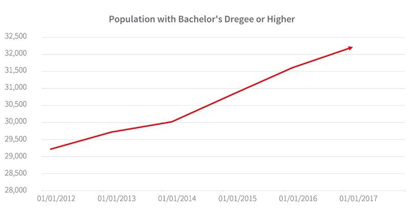 WPJ News | Population with Bachelors Degree or Higher