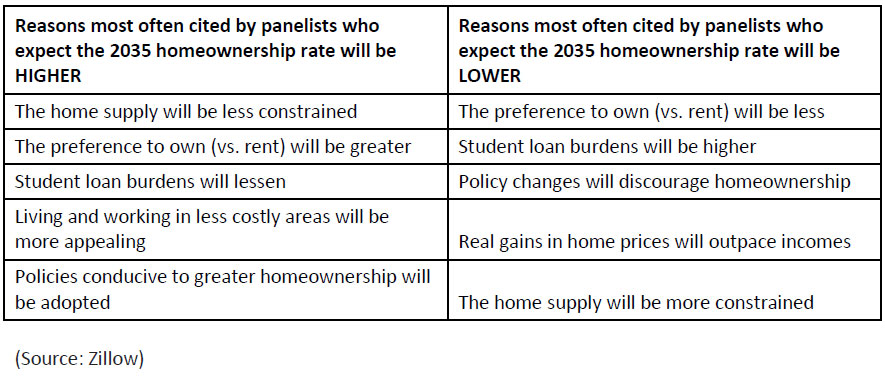 Reasons-most-often-cited-by-panelists-who-expect-the-2035-homeownership-rate.jpg