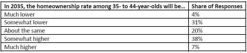 homeownership-rate-among-in-2035.jpg