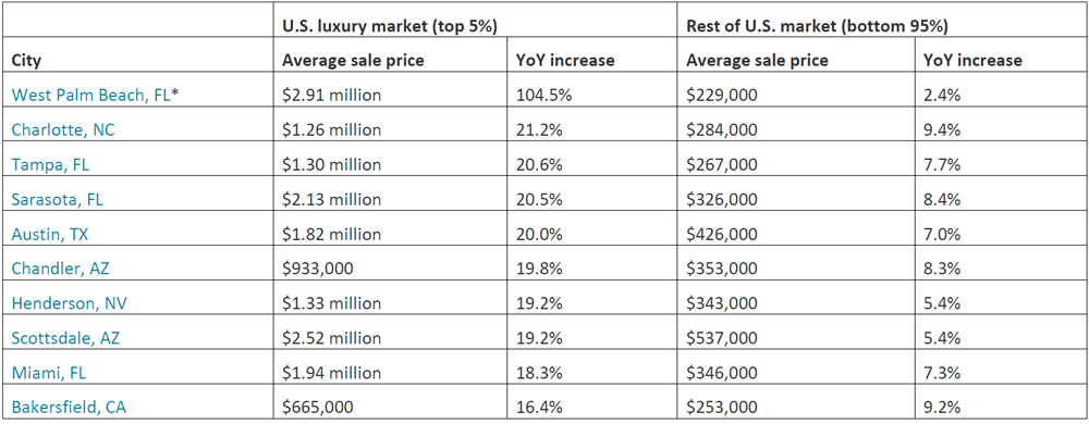 10-cities-where-luxury-home-prices-rose-most-in-the-fourth-quarter-of-2019.jpg
