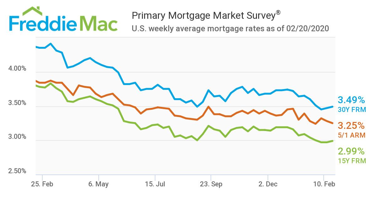 Primary-Mortgage-Market-Survey-Feb-2020.jpg
