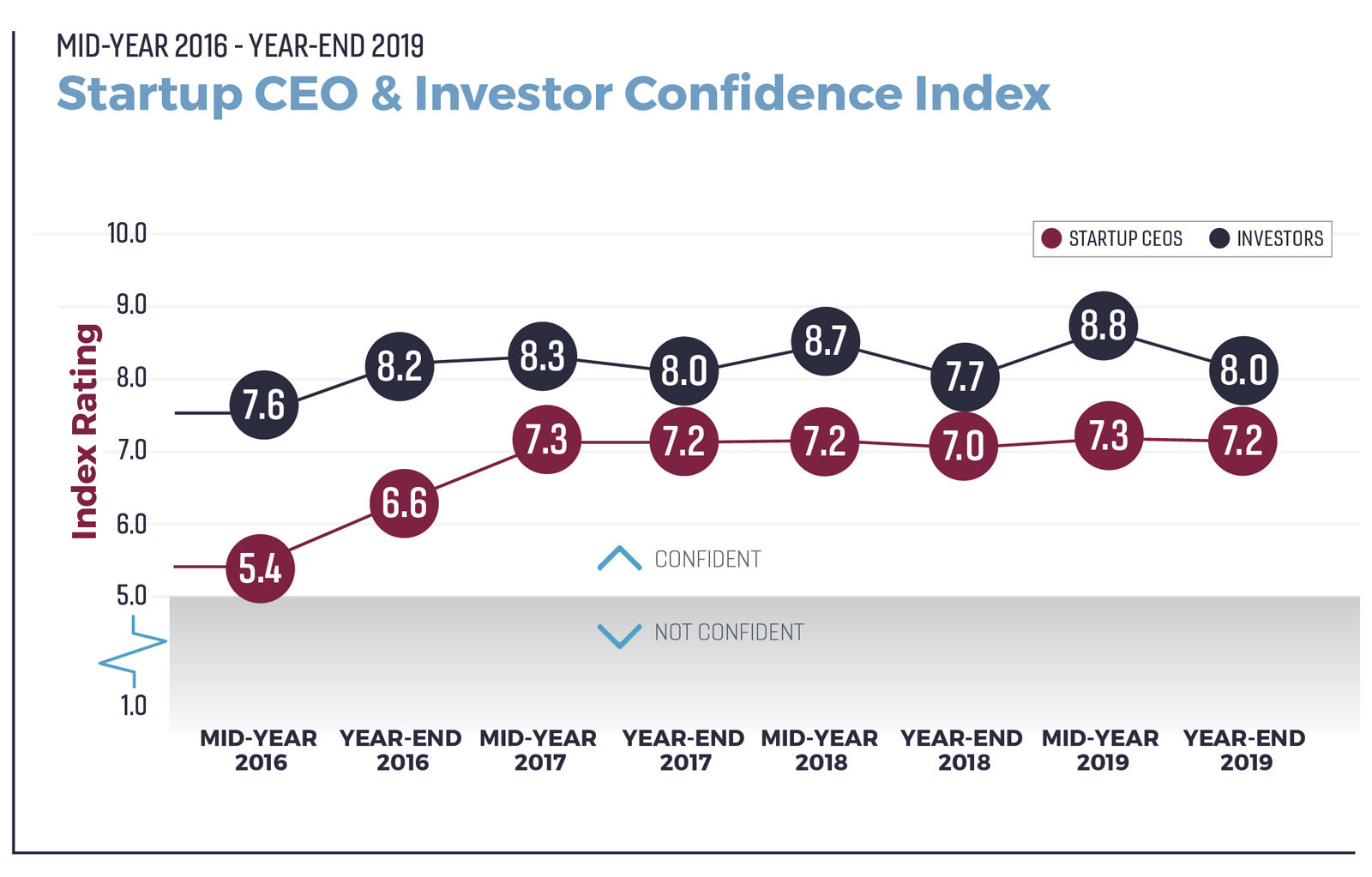 WPJ News | Startup CEO and Investor Confidence Index